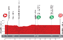 The profile of the twentyfirst stage of the Tour of Spain 2013