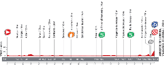 The profile of the third stage of the Tour of Spain 2013
