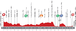 The profile of the fourth stage of the Tour of Spain 2013