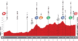 The profile of the fifth stage of the Tour of Spain 2013
