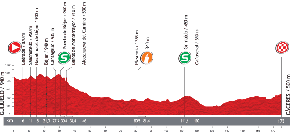 The profile of the sixth stage of the Tour of Spain 2013