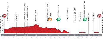 The profile of the seventh stage of the Tour of Spain 2013