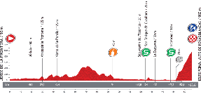 The profile of the eighth stage of the Tour of Spain 2013