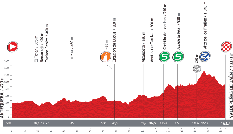 The profile of the nineth stage of the Tour of Spain 2013
