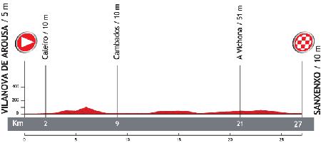 Le profil de la 1ère étape du Tour d'Espagne 2013