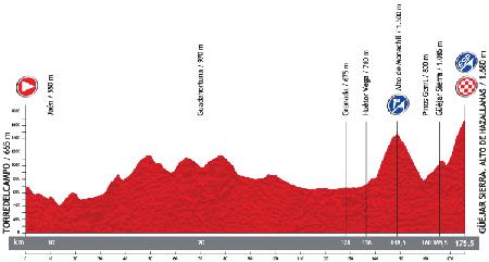 Le profil de la 10ème étape du Tour d'Espagne 2013