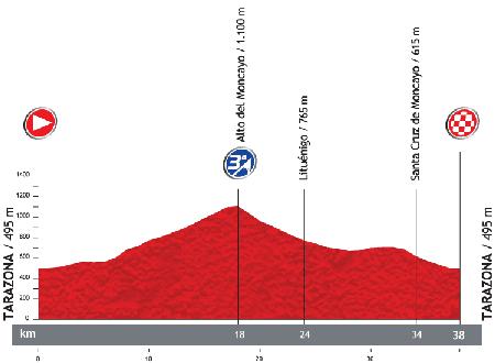 Le profil de la 11ème étape du Tour d'Espagne 2013