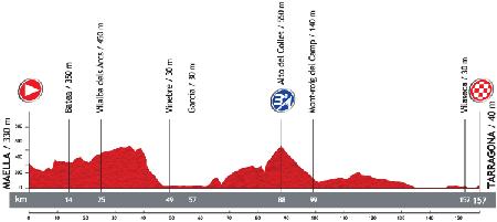 Le profil de la 12ème étape du Tour d'Espagne 2013