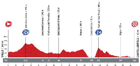 Le profil de la 13ème étape du Tour d'Espagne 2013