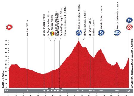 Le profil de la 14ème étape du Tour d'Espagne 2013