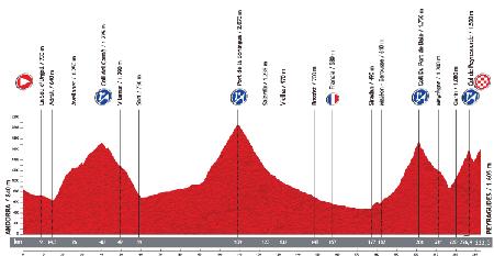 Le profil de la 15ème étape du Tour d'Espagne 2013