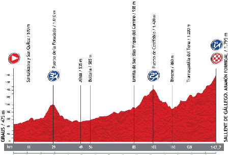 Le profil de la 16ème étape du Tour d'Espagne 2013