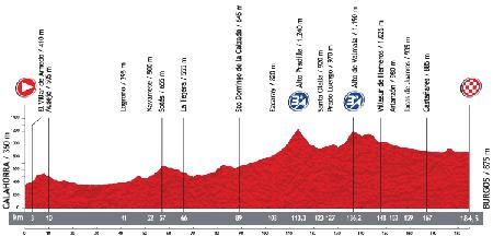 Le profil de la 17ème étape du Tour d'Espagne 2013