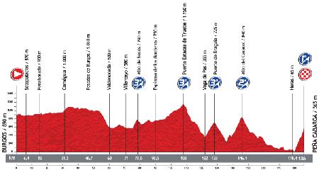 Le profil de la 18ème étape du Tour d'Espagne 2013