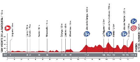 Le profil de la 19ème étape du Tour d'Espagne 2013