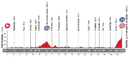 Le profil de la 2ème étape du Tour d'Espagne 2013