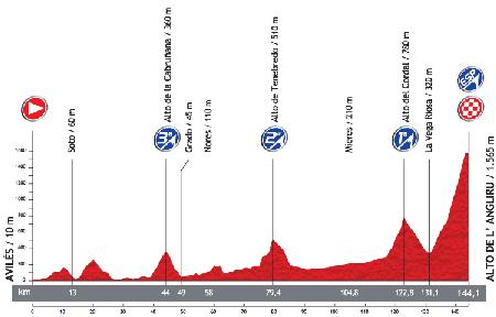 Le profil de la 20ème étape du Tour d'Espagne 2013