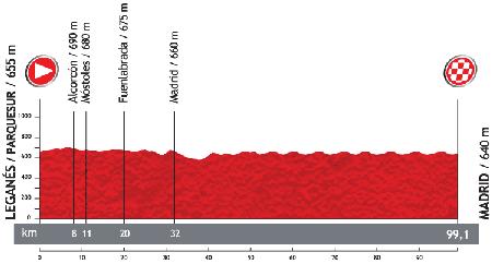 Le profil de la 21ème étape du Tour d'Espagne 2013