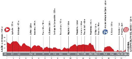 Le profil de la 4ème étape du Tour d'Espagne 2013