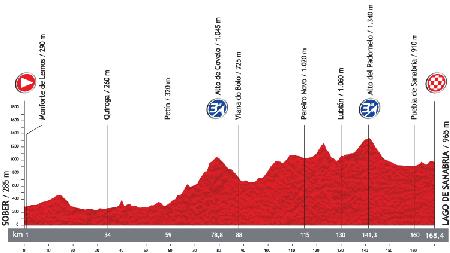 Le profil de la 5ème étape du Tour d'Espagne 2013