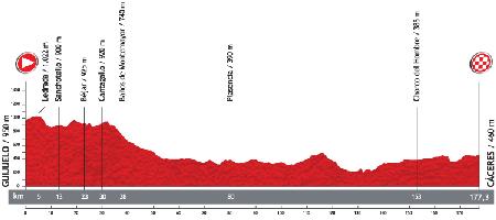 Le profil de la 6ème étape du Tour d'Espagne 2013