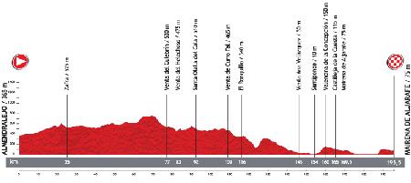 Le profil de la 7ème étape du Tour d'Espagne 2013