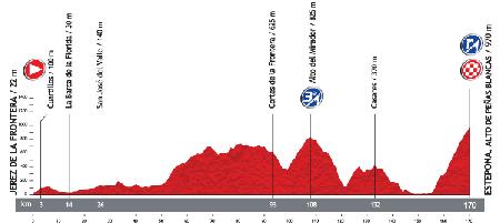 Le profil de la 8ème étape du Tour d'Espagne 2013