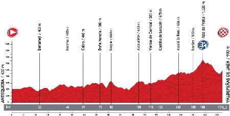 Le profil de la 9ème étape du Tour d'Espagne 2013