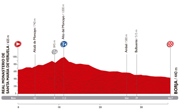 Le profil de la dixième étape du Tour d'Espagne 2014