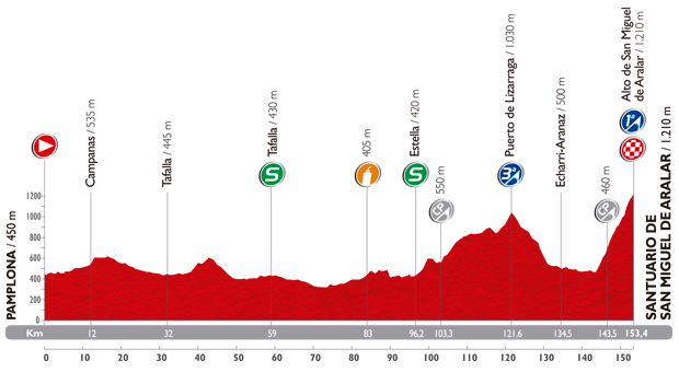 The profile of the eleventh stage of the Tour of Spain 2014