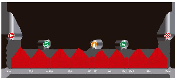 Le profil de la douzième étape du Tour d'Espagne 2014