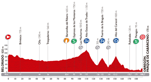 The profile of the thirteenth stage of the Tour of Spain 2014