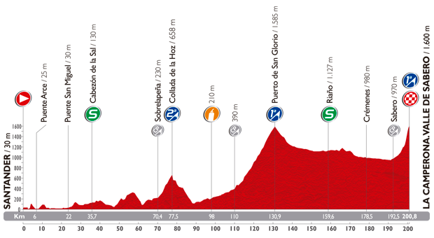 The profile of the fourteenth stage of the Tour of Spain 2014