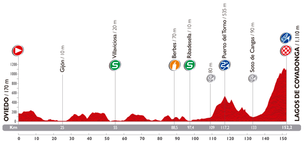 The profile of the fifteenth stage of the Tour of Spain 2014