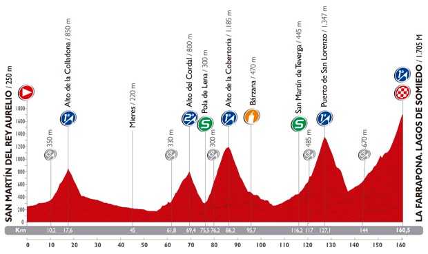 The profile of the sixteenth stage of the Tour of Spain 2014
