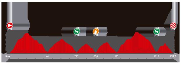 Le profil de la dix-septième étape du Tour d'Espagne 2014