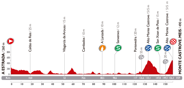 The profile of the eighteenth stage of the Tour of Spain 2014