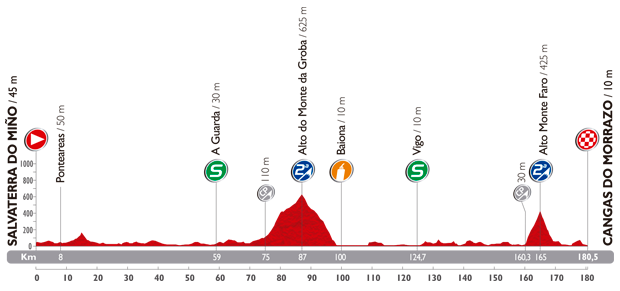 The profile of the nineteenth stage of the Tour of Spain 2014