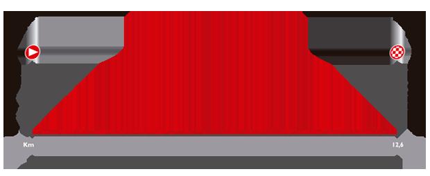 Le profil de la première étape du Tour d'Espagne 2014