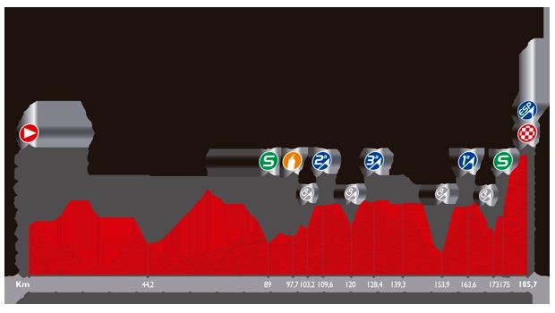 Le profil de la vingtième étape du Tour d'Espagne 2014