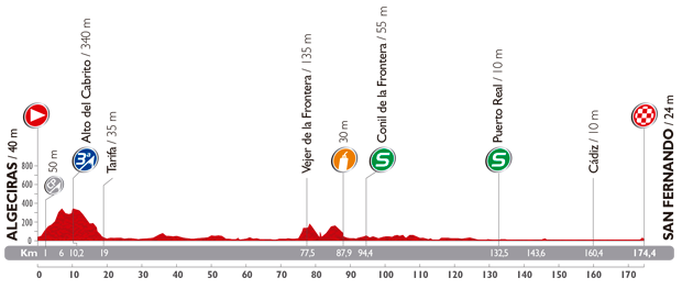 The profile of the second stage of the Tour of Spain 2014