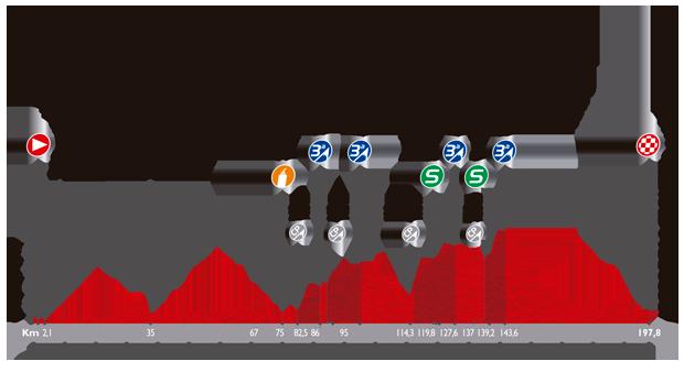 Le profil de la troisième étape du Tour d'Espagne 2014