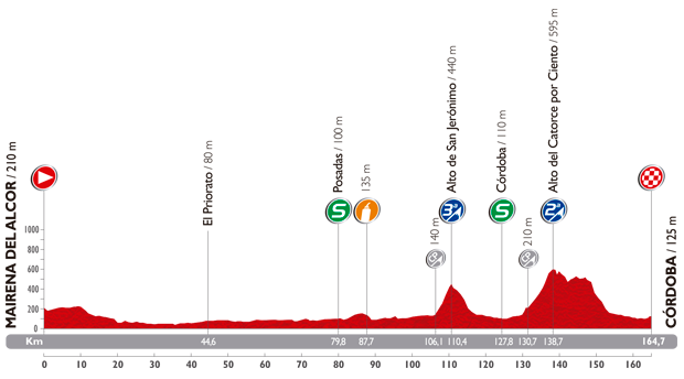 The profile of the fourth stage of the Tour of Spain 2014