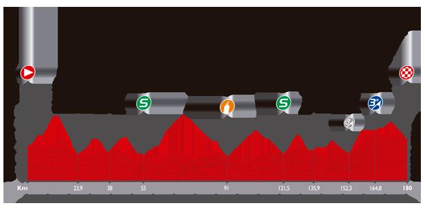 Le profil de la cinquième étape du Tour d'Espagne 2014