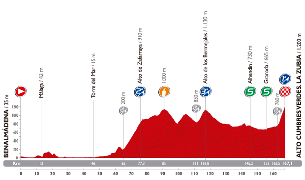 The profile of the sixth stage of the Tour of Spain 2014