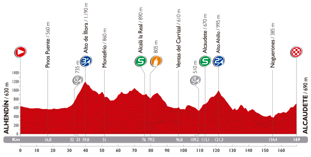 The profile of the seventh stage of the Tour of Spain 2014