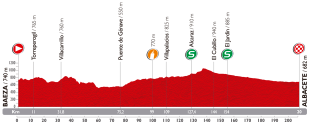 Le profil de la huitième étape du Tour d'Espagne 2014