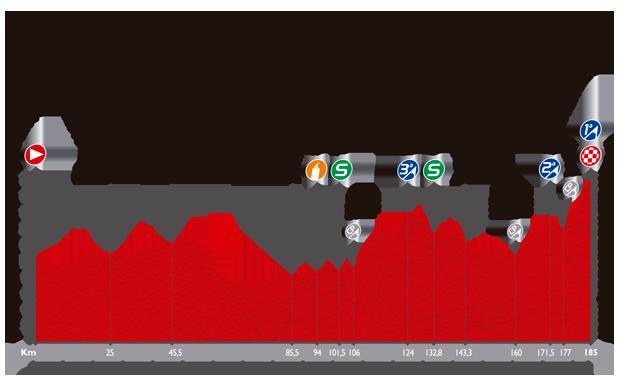 Het profiel van de negende etappe van de Ronde van Spanje 2014
