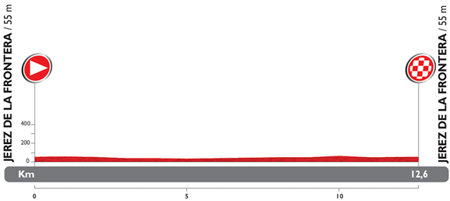 The profile of the 1st stage du Tour of Spain 2014