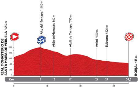The profile of the 10th stage du Tour of Spain 2014